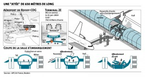 The deadly collapse of Terminal 2E of the Charles de Gaulle International Airport in Paris