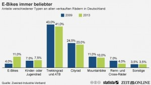 Shares of different types on all Bicycles sold in Germany