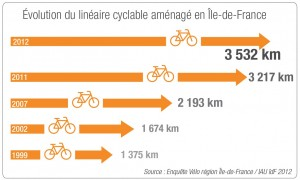 Evolution of bicycle lanes in the region Ile-de-France