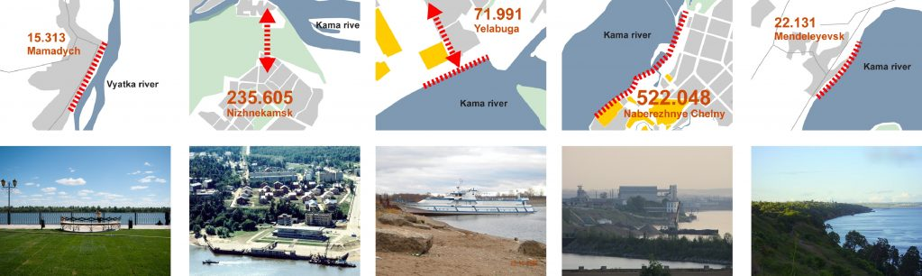Zoom on different urban waterfronts of the Kama agglomeration