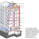 Interventions for the energy renovation