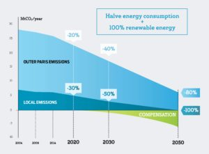 Carbon reduction pathways of the New Paris Climate Plan