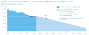 Berlin's CO2 emissions since 1990, trend and actions required by 2050