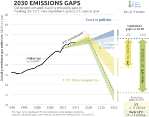 Today's 2030 emissions gaps