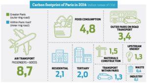 The carbon footprint of Paris in 2014